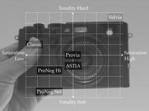 【FUJIFILM】富士フイルム独自の色表現、フィルムシミュレーションの比較